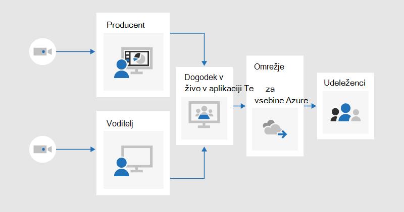 Diagram poteka, ki prikazuje, kako bi lahko proizvajalec in predstavitelj vsak v skupni rabi v živo ustvaril dogodek v programu Teams, ki bi ga preusmerili na udeležence prek omrežja za dostavo vsebine v storitvi Azure.