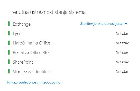 Nadzorna plošča, ki prikazuje stanje storitve Office 365 z vsemi delovnimi obremenitvami, obarvanimi zeleno, razen Exchangea, kjer je prikazano »Storitev je bila obnovljena«.