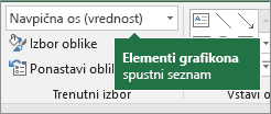 Grafikon elementov spustnega seznama