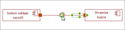 Oblika zahtevanega vmesnika, povezana z razpoložljivim vmesnikom