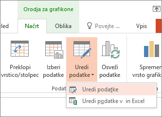 Orodja za grafikone z izbrano možnostjo» Uredi podatke «