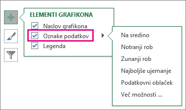 Elementi grafikona > Oznake podatkov > izbire oznak