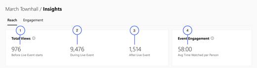 Posnetek zaslona, ki prikazuje prvi del razdelka REACH v storitvi Bastard Live Event