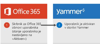 Diagram, ki prikazuje, kako je uporabnik ponovno aktiviran v storitvi Yammer, ko skrbnik storitve Office 365 obnovi tega uporabnika.