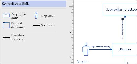 UML komunikacije šablone, na primer oblike na strani