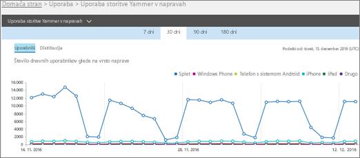 Posnetek zaslona poročila o uporabi storitve Yammer v napravah v pogledu uporabnikov