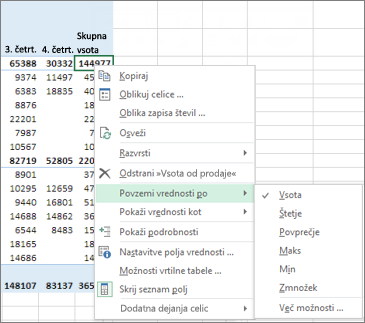 Polje s številsko vrednostjo v vrtilni tabeli privzeto uporablja funkcijo »Sum«
