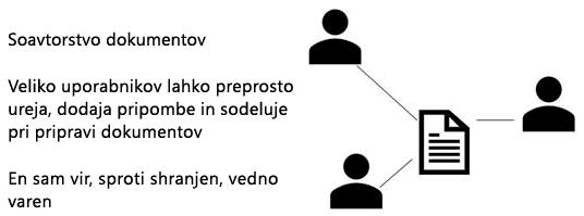 Skupna raba, soavtorstvo in pripomba v programu PowerPoint online
