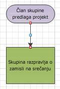Diagram poteka z rdeče obarvanima točkama povezave.