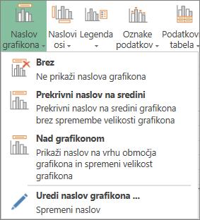 Možnosti naslova grafikona