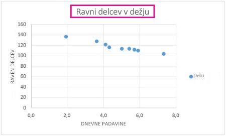 Raztreseni grafikon z naslovom grafikona