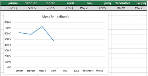 Primer črtnega grafikona, ki ne upodablja vrednosti #N/A.