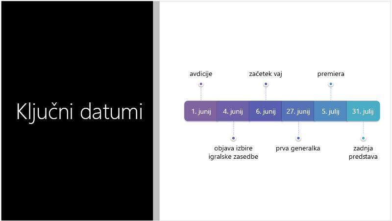Vzorčni diapozitiv prikazuje časovnico z besedilom, ki jo je oblikovalnik za PowerPoint pretvoril v grafiko SmartArt