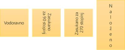 Primeri usmerjenosti besedila: vodoravno, zasukano in naloženo