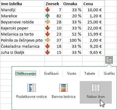 Uporaba hitre analize za označevanje podatkov