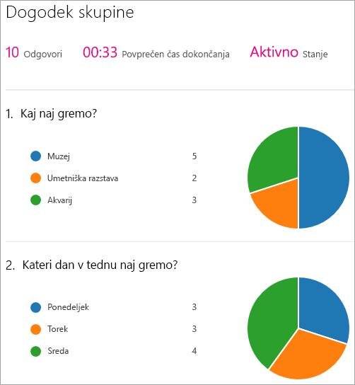 Prikaz povzetka rezultatov spletnega gradnika Microsoft Forms.