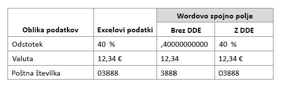 Excelova oblika zapisa podatkov v primerjavi s spajanjem polj za delo s pomočjo dinamične izmenjave podatkov ali brez nje