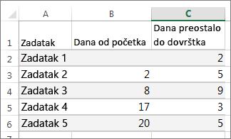 podaci tabele uzorka za Gantov grafikon