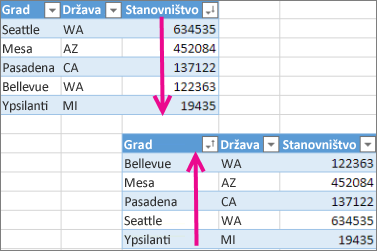 Opozivanje radnje sortiranja u tabeli