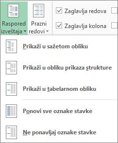 Raspored izveštaja