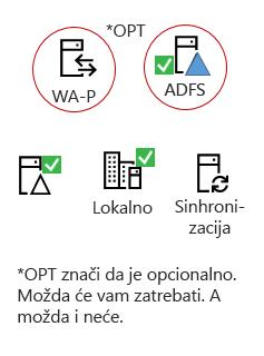 Sve hibridi treba ovih elemenata - u proizvoda server lokalno, AAD povezivanje servera, lokalno Active Directory, opcionalno ADFS i obrnite proxy.