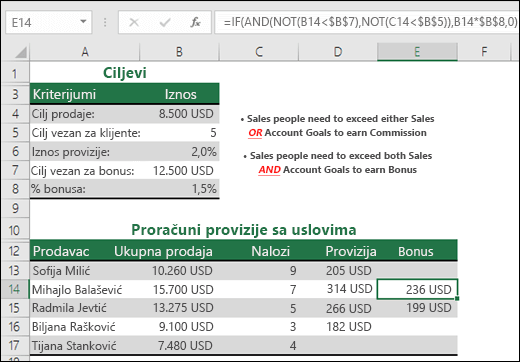 Primer izračunavanja prodajnog bonusa pomoću funkcija IF, AND i NOT.  Formula u ćeliji E14 je =IF(AND(NOT(B14<$B$7),NOT(C14<$B$5)),B14*$B$8,0)