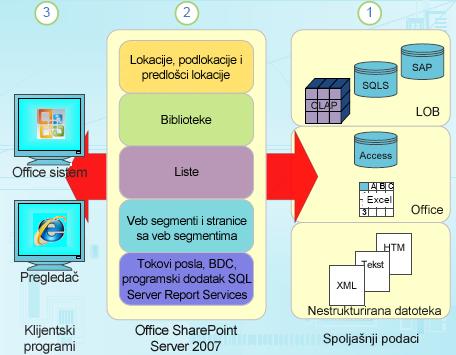 Komponente strukturiranih podataka u sistemu SharePoint