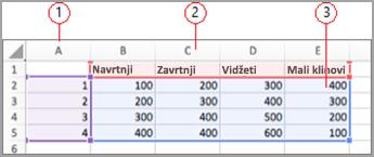 Polja sa podacima u programu Excel
