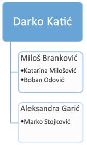 Pre: postojeći organizacioni grafikon