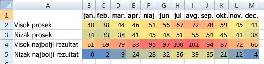 Podaci o temperaturi sa uslovnim oblikovanjem