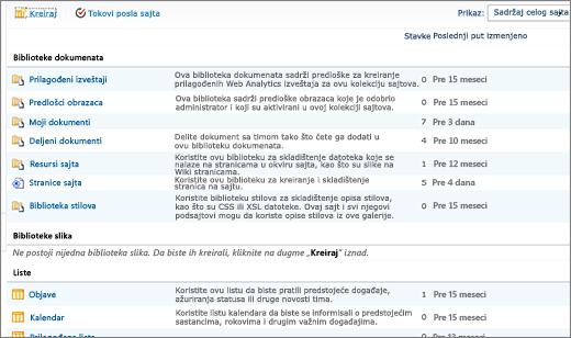 SharePoint 2010 sve lokacije sadržaja stranice