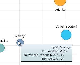 zadržite pokazivač na Power View grafikonima sa mehurićima radi više informacija