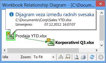 Informacije dijagrama veza u radnoj svesci u iskačućem prozoru