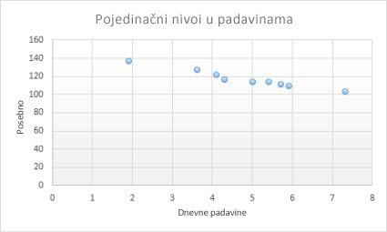 XY grafikon