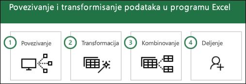 Power Query koraci: (1) povezali, 2) transformacija, 3) Kombinovanje, deljenje (4)
