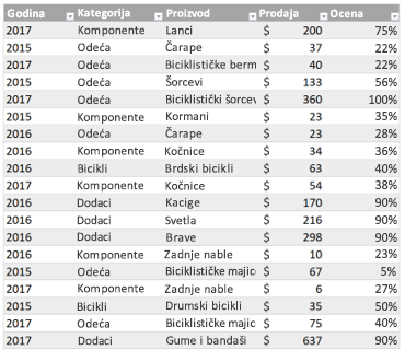 Probna Excel tabela