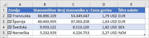 Kolona A: Francuska, Španija, Švedska, Norveška sa ikonom mape; kolona B: broj stanovnika; kolona C: broj urbanih stanovnika; kolona D: cene goriva; kolona E: kodovi valuta