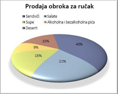 Oblikovani kružni grafikon