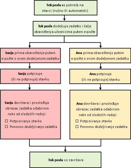 Grafikon toka procesa toka posla