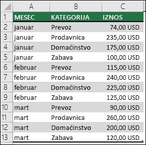 Primer podataka kućnih troškova za kreiranje izvedene tabele sa mesecima, kategorijama i iznosima