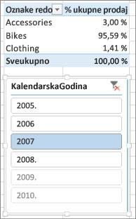Ispravan rezultat zbira % prodaje u izvedenoj tabeli