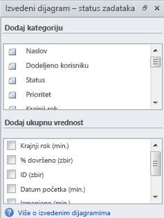 PivotDiagram - Status zadatka prozora