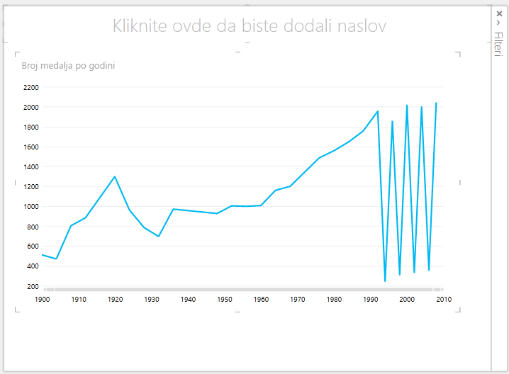 Power View linijski grafikon