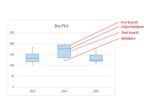 """Različiti delovi """"boks-plot"""" grafikona"""