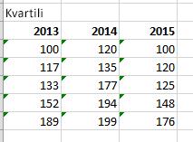 Finalna tabela i vrednosti