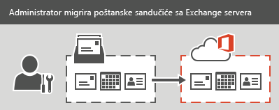 Administrator izvršava migraciju po fazama ili potpunu migraciju u Office 365. Sva e-pošta, kontakti i informacije iz kalendara mogu da se migriraju za svako poštansko sanduče.