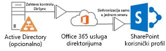 Dijagram koji prikazuje kako lokalna usluga Active Directory koristi alatku za sinhronizaciju direktorijuma DirSync da pohrani informacije o profilu u Office 365 uslugu direktorijuma, koja za uzvrat pohranjuje SharePoint Online profil