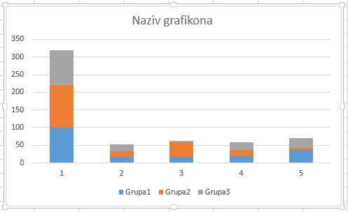 Podrazumevani grafikon sa naslaganim kolonama