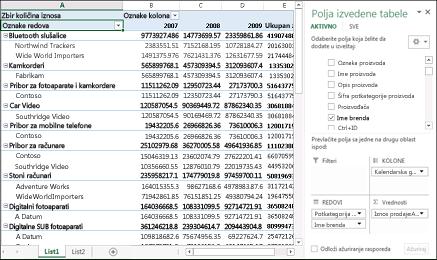 Izvedena tabela koja prikazuje uzorke podataka