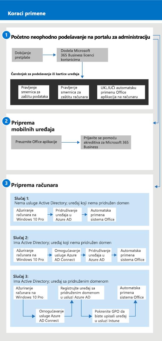 Dijagram koji prikazuje podešavanje toka za administratore i upravljanje njime, kao i za korisnika